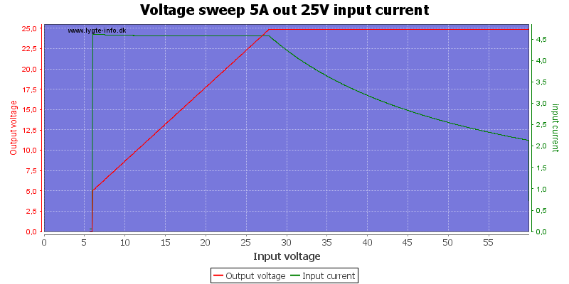 Voltage%20sweep%205A%20out%2025V%20input%20current