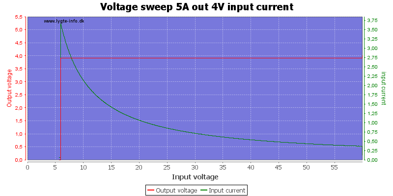 Voltage%20sweep%205A%20out%204V%20input%20current