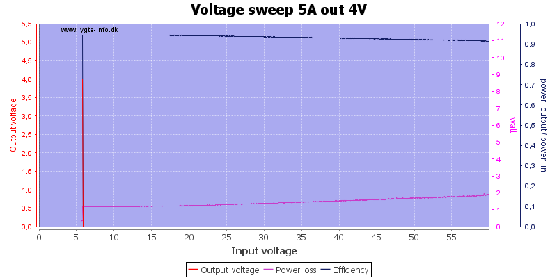 Voltage%20sweep%205A%20out%204V