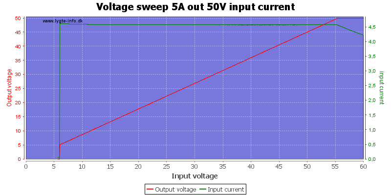Voltage%20sweep%205A%20out%2050V%20input%20current