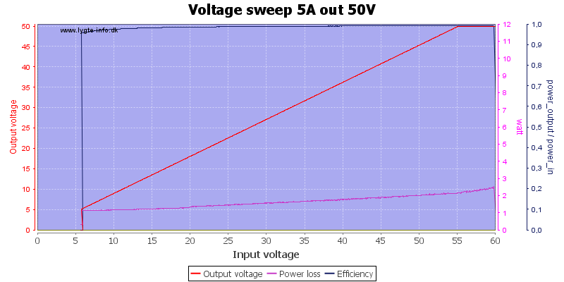 Voltage%20sweep%205A%20out%2050V