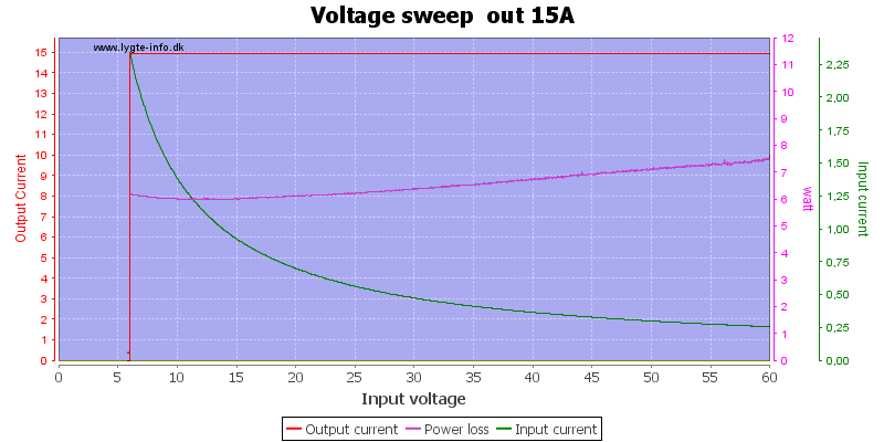 Voltage%20sweep%20%20out%2015A