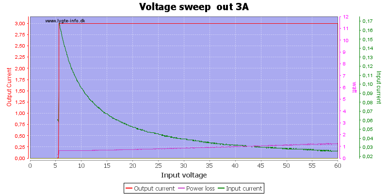 Voltage%20sweep%20%20out%203A