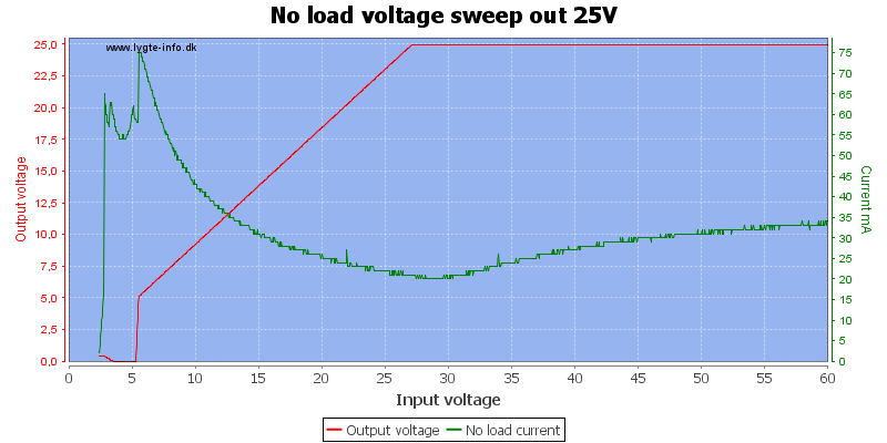 No%20load%20voltage%20sweep%20out%2025V