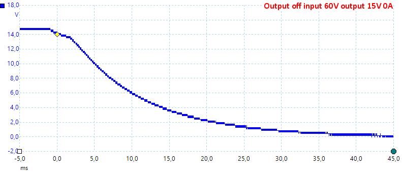 OutputOff60V15V0A