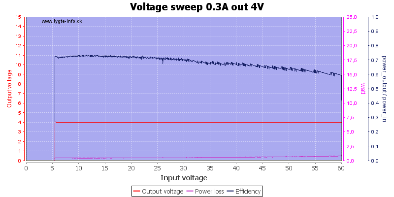Voltage%20sweep%200.3A%20out%204V