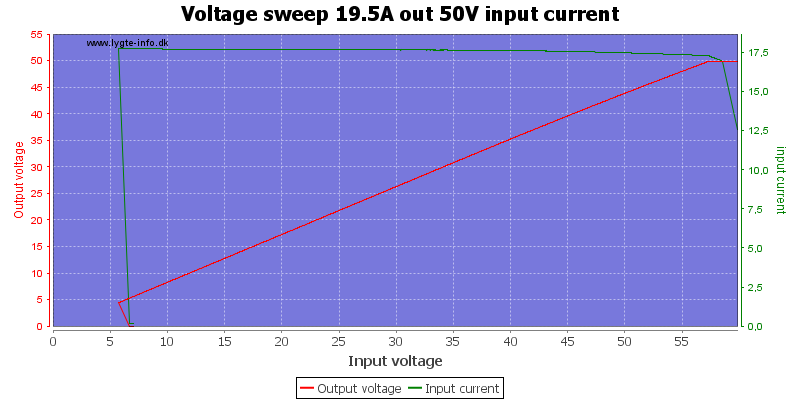 Voltage%20sweep%2019.5A%20out%2050V%20input%20current