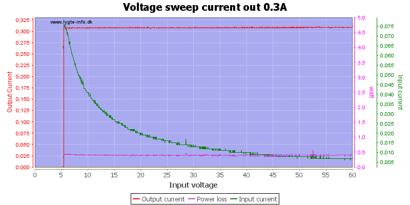 Voltage%20sweep%20current%20out%200.3A