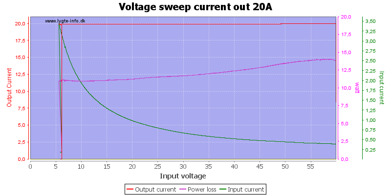 Voltage%20sweep%20current%20out%2020A