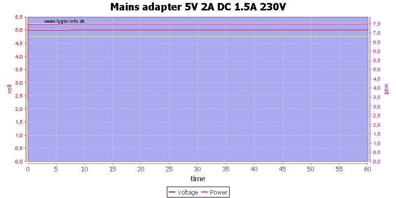 Mains%20adapter%205V%202A%20DC%201.5A%20230V%20load%20test