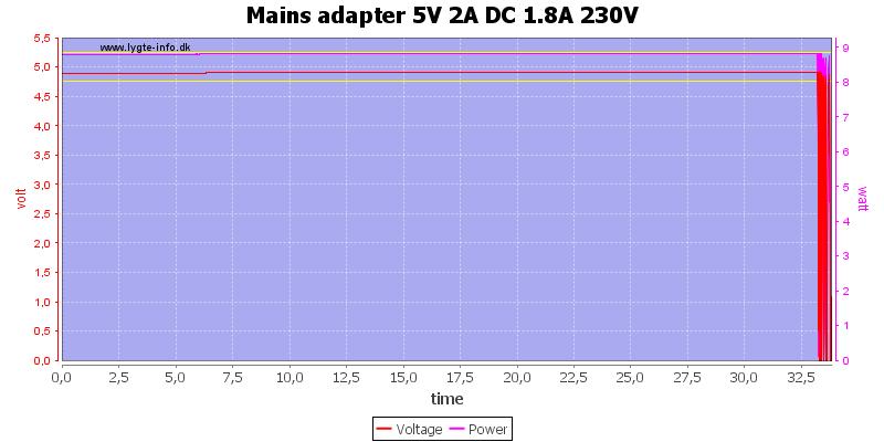 Mains%20adapter%205V%202A%20DC%201.8A%20230V%20load%20test