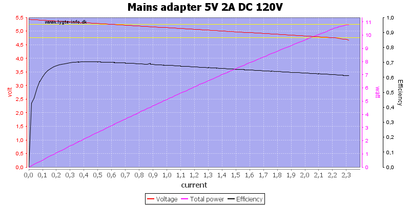 Mains%20adapter%205V%202A%20DC%20120V%20load%20sweep