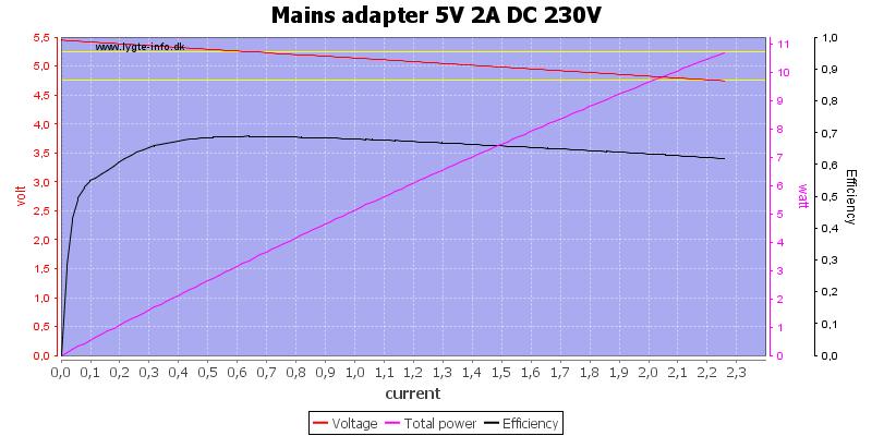 Mains%20adapter%205V%202A%20DC%20230V%20load%20sweep