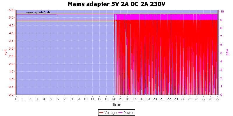 Mains%20adapter%205V%202A%20DC%202A%20230V%20load%20test