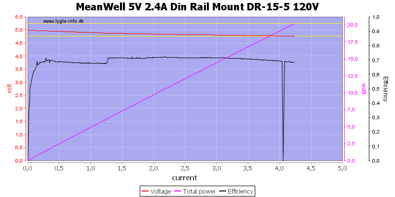 MeanWell%205V%202.4A%20Din%20Rail%20Mount%20DR-15-5%20120V%20load%20sweep