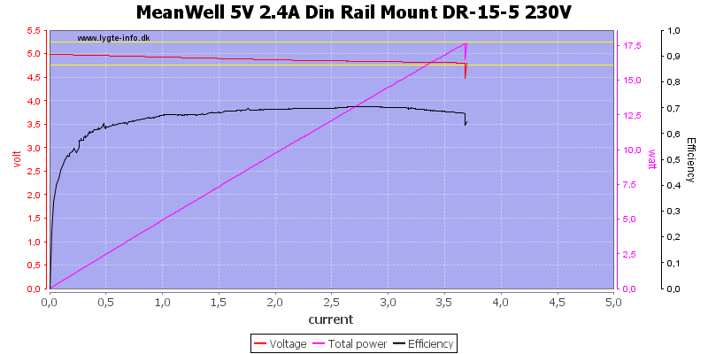 MeanWell%205V%202.4A%20Din%20Rail%20Mount%20DR-15-5%20230V%20load%20sweep