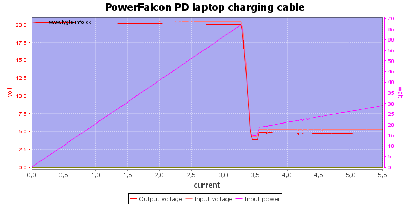 PowerFalcon%20PD%20laptop%20charging%20cable%20load%20sweep