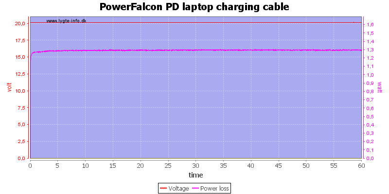 PowerFalcon%20PD%20laptop%20charging%20cable%20load%20test