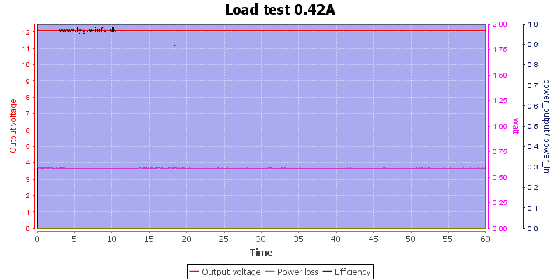 Load%20test%200.42A