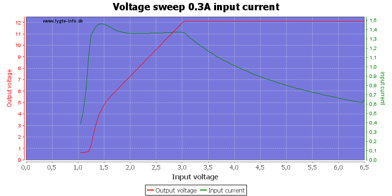 Voltage%20sweep%200.3A%20input%20current