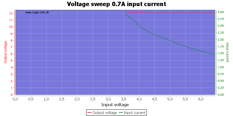 Voltage%20sweep%200.7A%20input%20current
