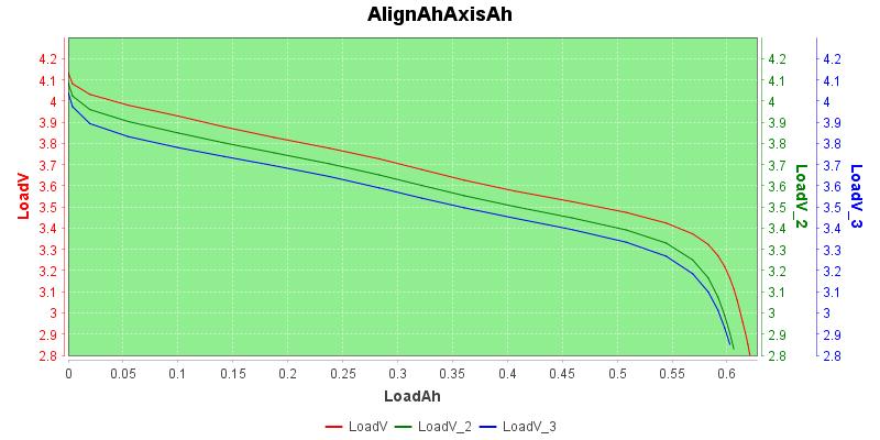 AlignAhAxisAh