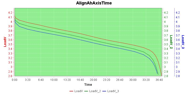 AlignAhAxisTime