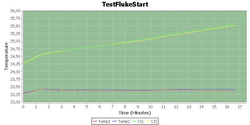 TestFlukeStart