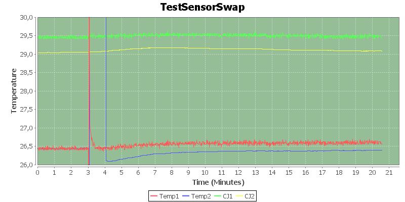 TestSensorSwap