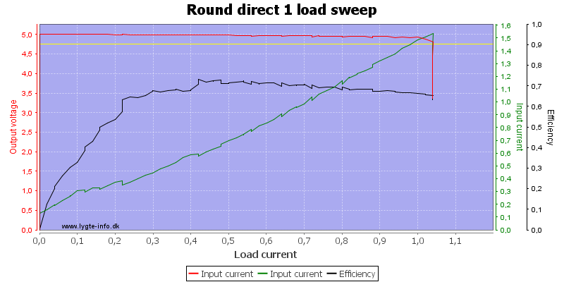 Round%20direct%201%20load%20sweep