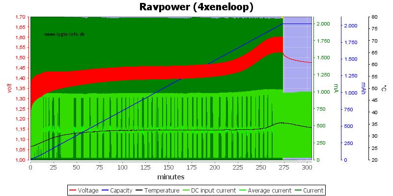 Ravpower%20%284xeneloop%29