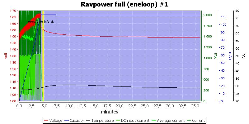 Ravpower%20full%20%28eneloop%29%20%231