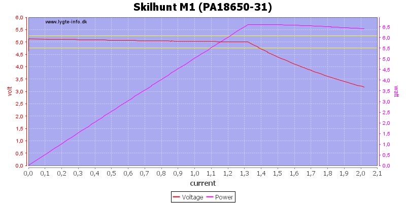 Skilhunt%20M1%20(PA18650-31)%20load%20sweep