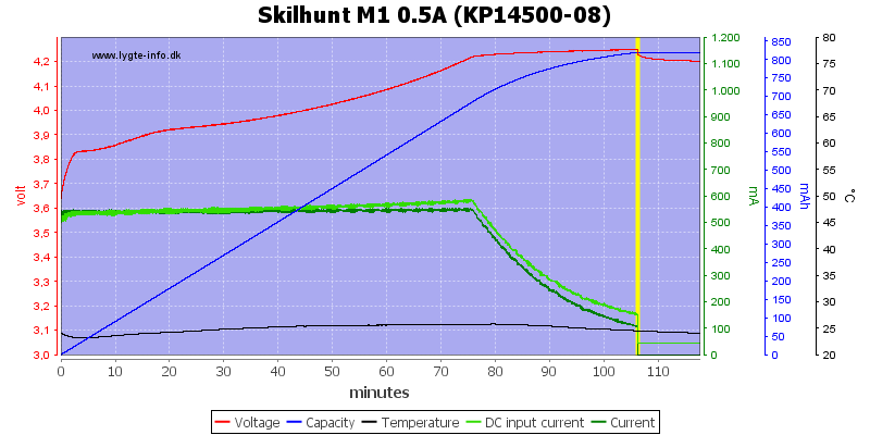 Skilhunt%20M1%200.5A%20(KP14500-08)