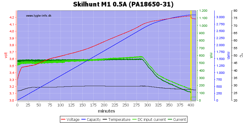 Skilhunt%20M1%200.5A%20(PA18650-31)