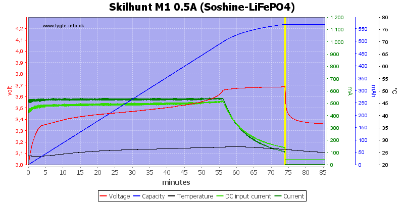 Skilhunt%20M1%200.5A%20(Soshine-LiFePO4)