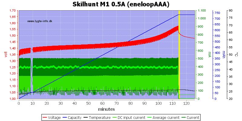Skilhunt%20M1%200.5A%20(eneloopAAA)