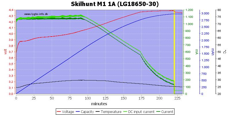 Skilhunt%20M1%201A%20(LG18650-30)