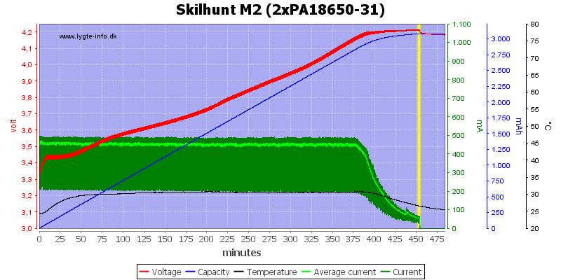 Skilhunt%20M2%20(2xPA18650-31)