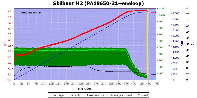 Skilhunt%20M2%20(PA18650-31+eneloop)