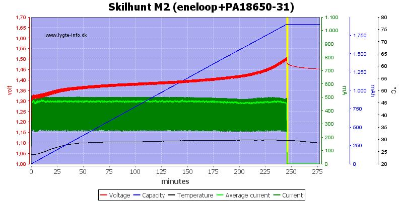 Skilhunt%20M2%20(eneloop+PA18650-31)