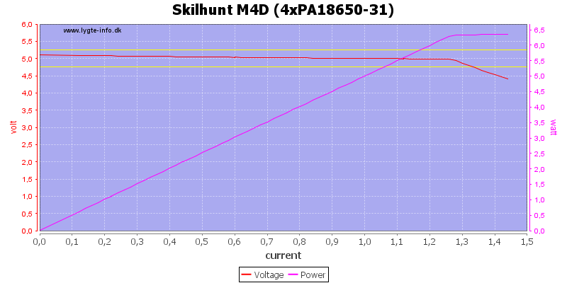 Skilhunt%20M4D%20(4xPA18650-31)%20load%20sweep