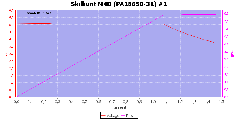 Skilhunt%20M4D%20(PA18650-31)%20%231%20load%20sweep
