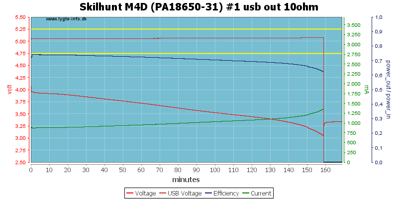 Skilhunt%20M4D%20(PA18650-31)%20%231%20usb%20out%2010ohm