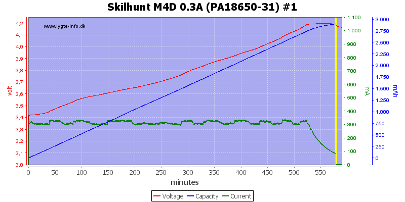 Skilhunt%20M4D%200.3A%20(PA18650-31)%20%231