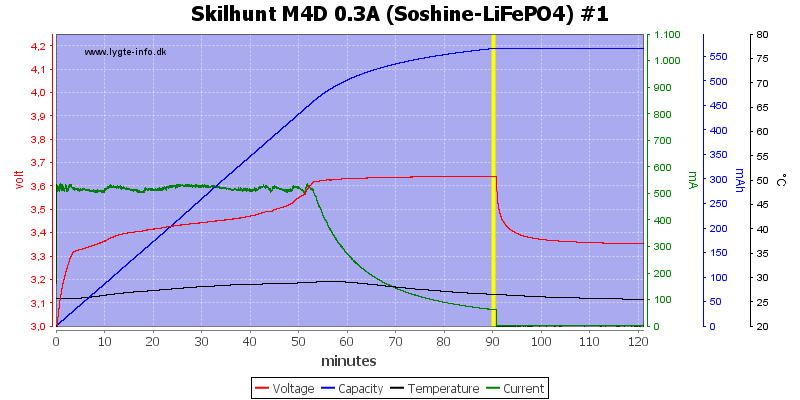 Skilhunt%20M4D%200.3A%20(Soshine-LiFePO4)%20%231