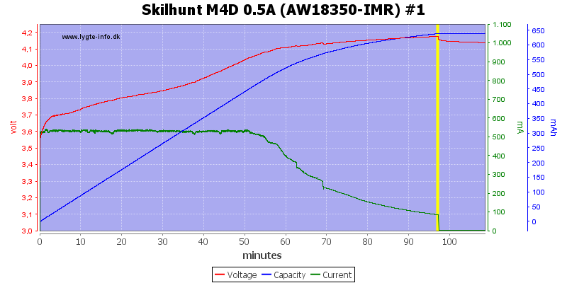 Skilhunt%20M4D%200.5A%20(AW18350-IMR)%20%231