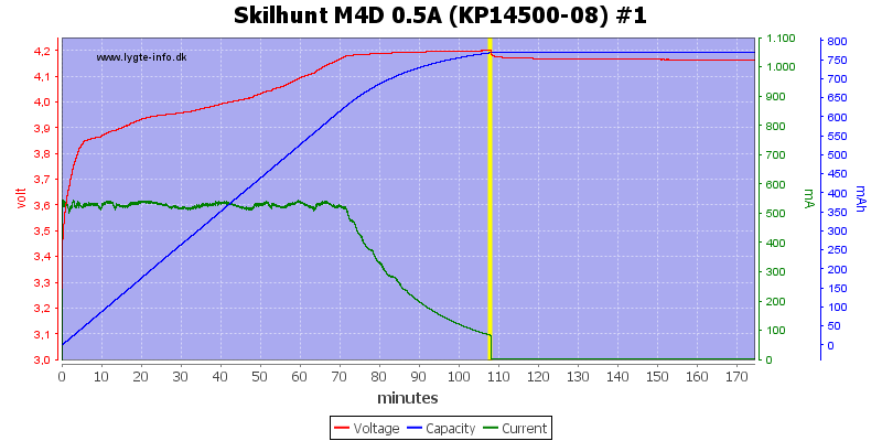 Skilhunt%20M4D%200.5A%20(KP14500-08)%20%231