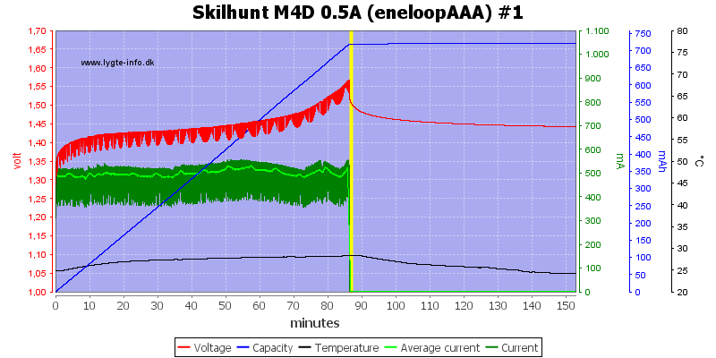 Skilhunt%20M4D%200.5A%20(eneloopAAA)%20%231
