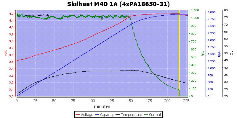 Skilhunt%20M4D%201A%20(4xPA18650-31)